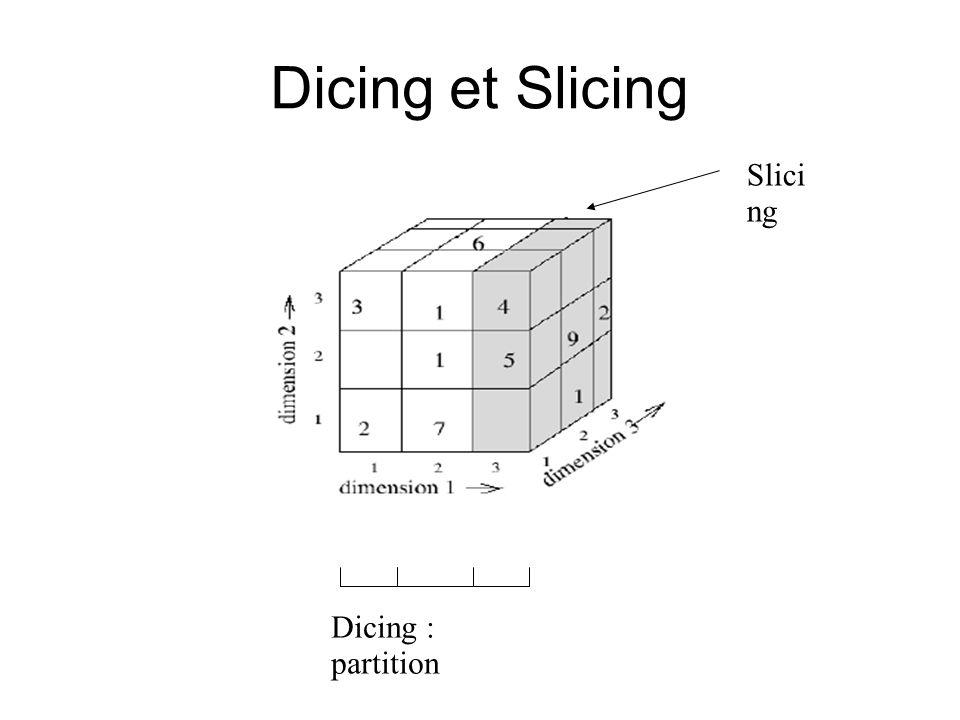 Dicing et Slicing Slici ng Dicing : partition