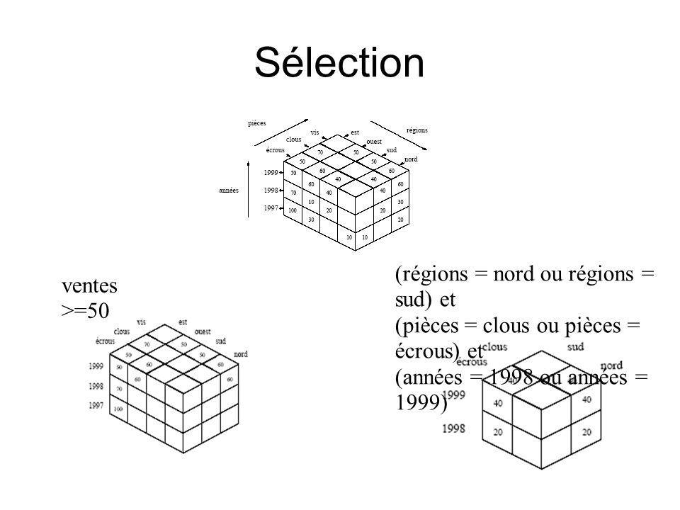 Sélection ventes >=50 (régions = nord ou régions = sud) et (pièces = clous ou pièces = écrous) et (années = 1998 ou années = 1999)