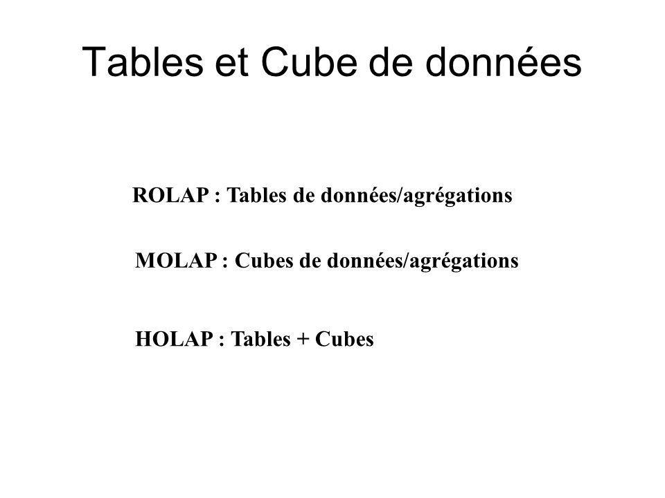 Tables et Cube de données ROLAP : Tables de données/agrégations MOLAP : Cubes de données/agrégations HOLAP : Tables + Cubes