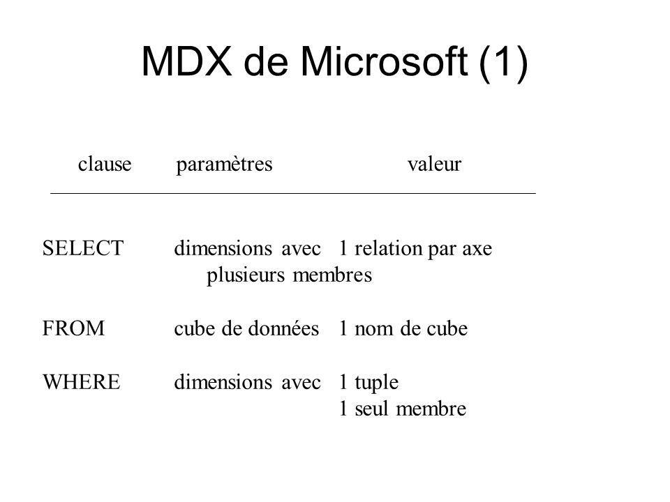 MDX de Microsoft (1) SELECT dimensions avec 1 relation par axe plusieurs membres FROM cube de données 1 nom de cube WHERE dimensions avec 1 tuple 1 seul membre clause paramètres valeur