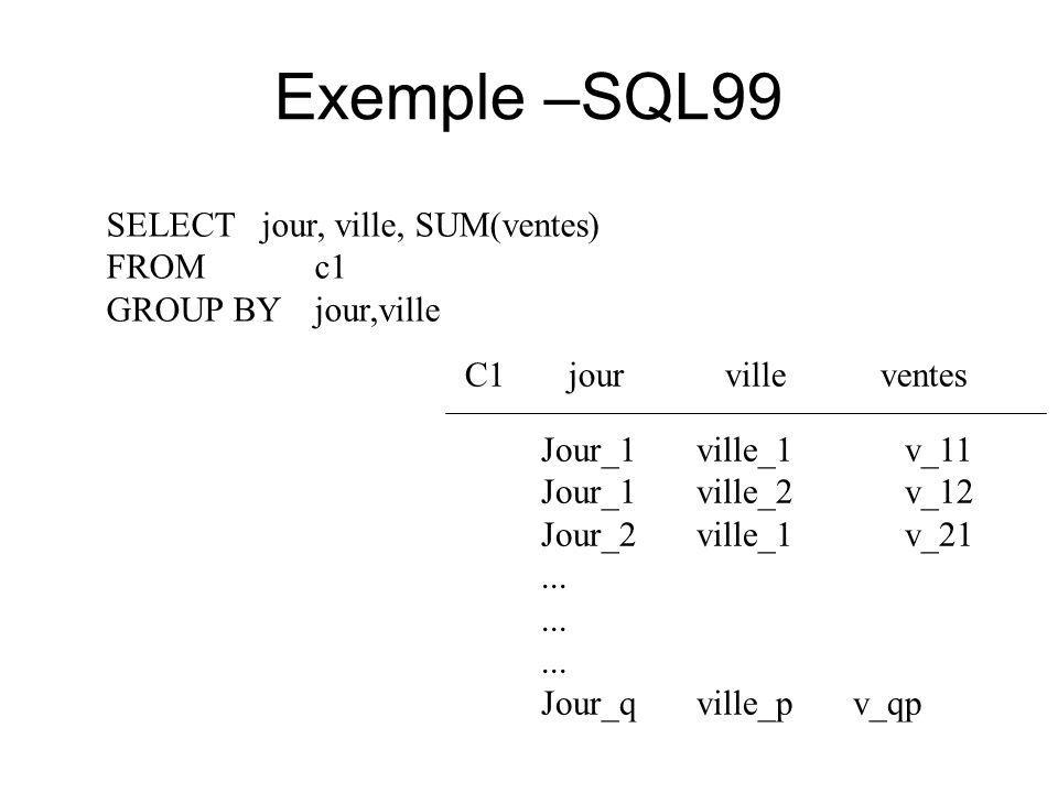 Exemple –SQL99 SELECT jour, ville, SUM(ventes) FROM c1 GROUP BY jour,ville Jour_1 ville_1 v_11 Jour_1 ville_2 v_12 Jour_2 ville_1 v_21...