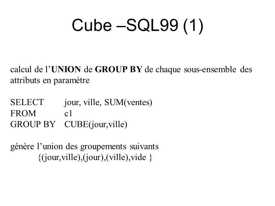 Cube –SQL99 (1) calcul de l'UNION de GROUP BY de chaque sous-ensemble des attributs en paramétre SELECT jour, ville, SUM(ventes) FROMc1 GROUP BY CUBE(jour,ville) génère l'union des groupements suivants {(jour,ville),(jour),(ville),vide }