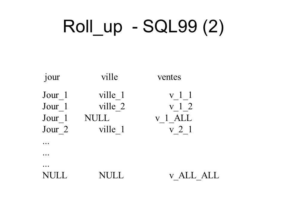 Roll_up - SQL99 (2) Jour_1 ville_1 v_1_1 Jour_1 ville_2 v_1_2 Jour_1NULL v_1_ALL Jour_2 ville_1 v_2_1...