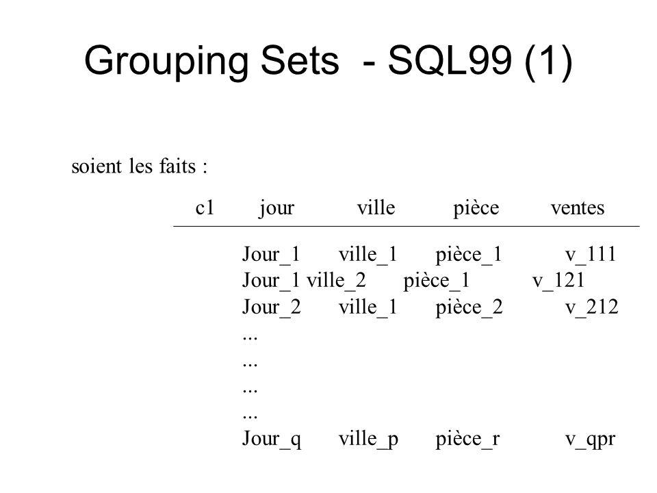 Grouping Sets - SQL99 (1) Jour_1 ville_1 pièce_1 v_111 Jour_1ville_2 pièce_1 v_121 Jour_2 ville_1 pièce_2 v_212...