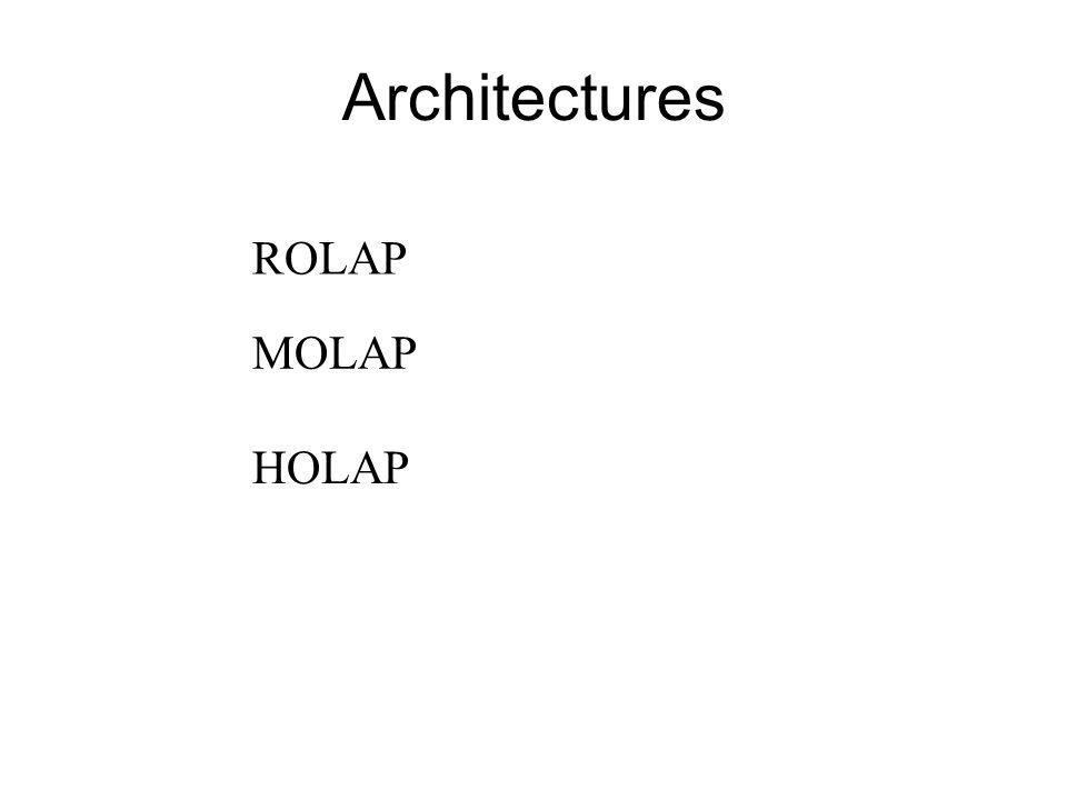 Architectures ROLAP MOLAP HOLAP