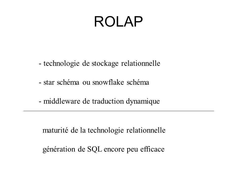 ROLAP - technologie de stockage relationnelle - star schéma ou snowflake schéma - middleware de traduction dynamique maturité de la technologie relationnelle génération de SQL encore peu efficace