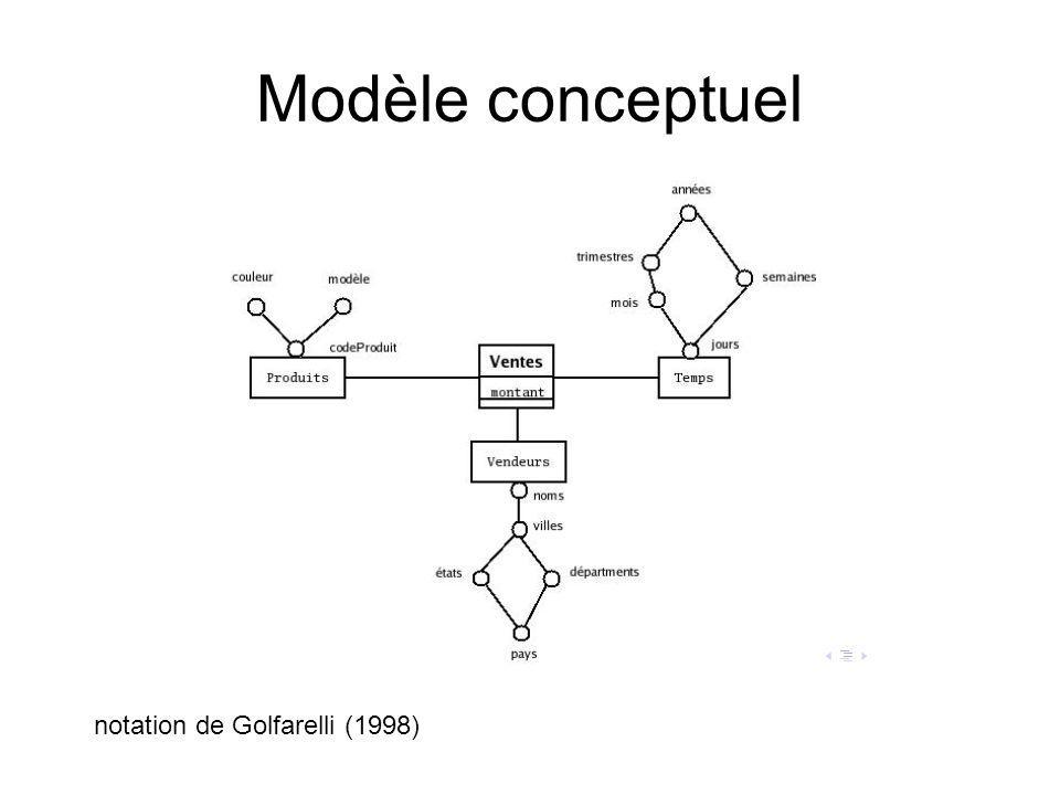 Modèle conceptuel notation de Golfarelli (1998)