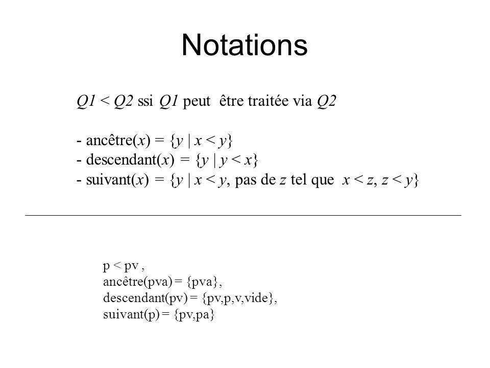 Notations Q1 < Q2 ssi Q1 peut être traitée via Q2 - ancêtre(x) = {y | x < y} - descendant(x) = {y | y < x} - suivant(x) = {y | x < y, pas de z tel que x < z, z < y} p < pv, ancêtre(pva) = {pva}, descendant(pv) = {pv,p,v,vide}, suivant(p) = {pv,pa}