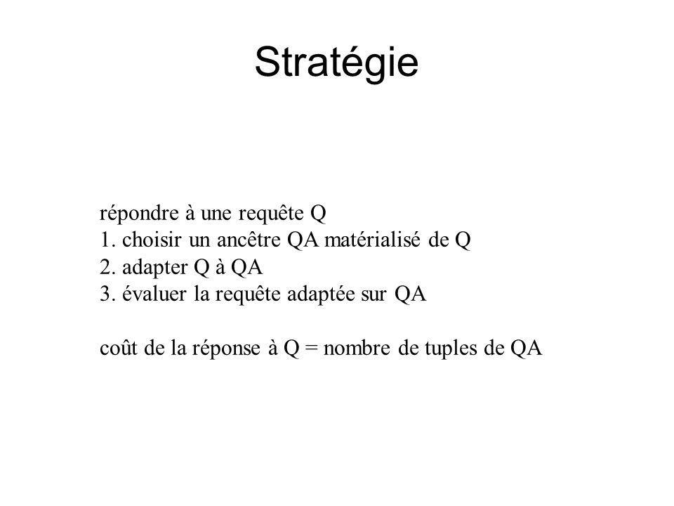 Stratégie répondre à une requête Q 1. choisir un ancêtre QA matérialisé de Q 2.