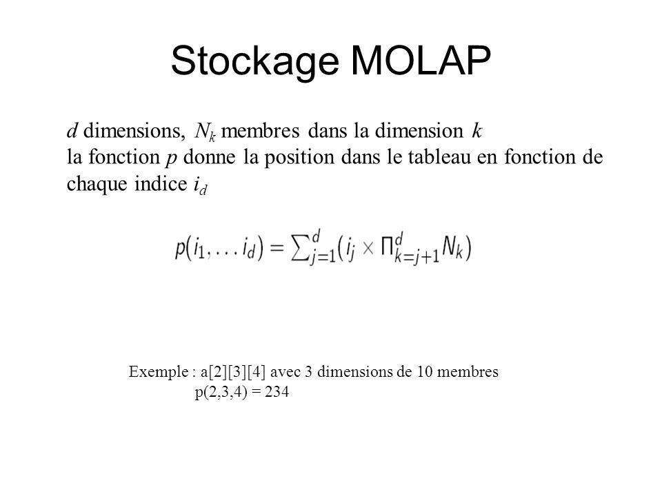 Stockage MOLAP d dimensions, N k membres dans la dimension k la fonction p donne la position dans le tableau en fonction de chaque indice i d Exemple : a[2][3][4] avec 3 dimensions de 10 membres p(2,3,4) = 234