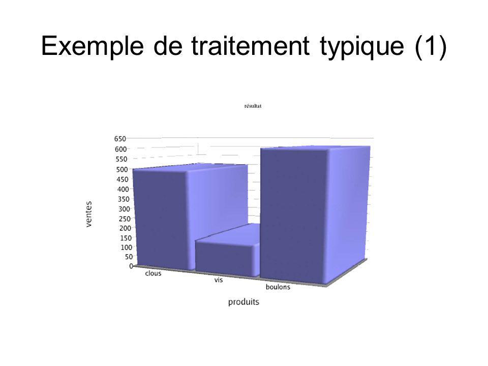 Exemple de traitement typique (2) SELECT couleur, SUM(montant) FROMventes, produits WHERE ventes.codeProduit = produits.codeProduit AND modèle = vis GROUP BY couleur ; Les ventes de vis sont plus faibles que prévu...