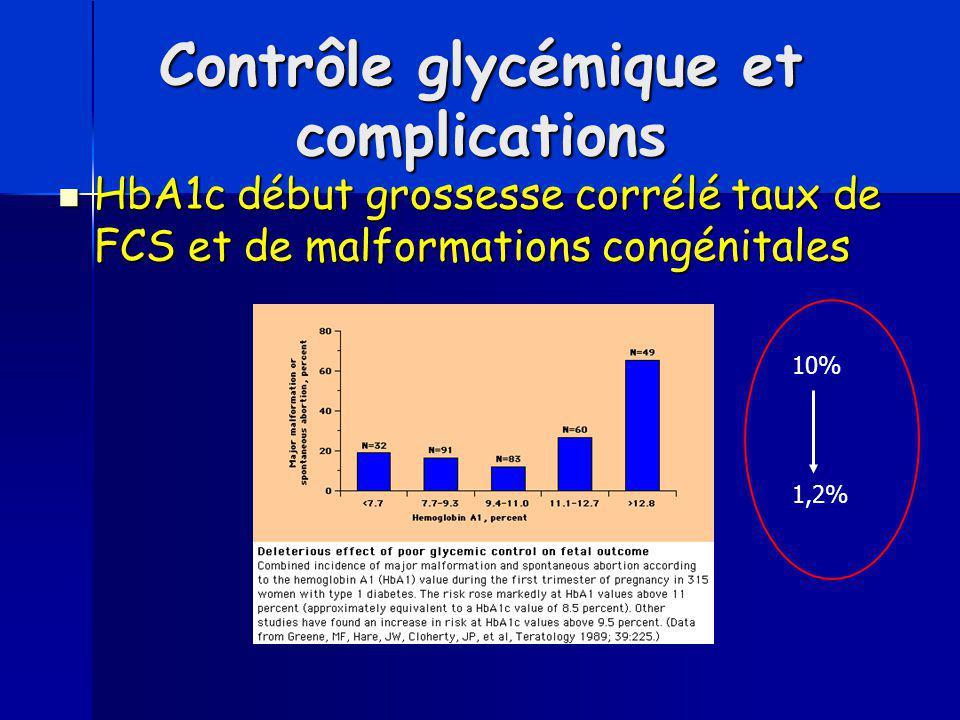 Contrôle glycémique et complications HbA1c début grossesse corrélé taux de FCS et de malformations congénitales HbA1c début grossesse corrélé taux de