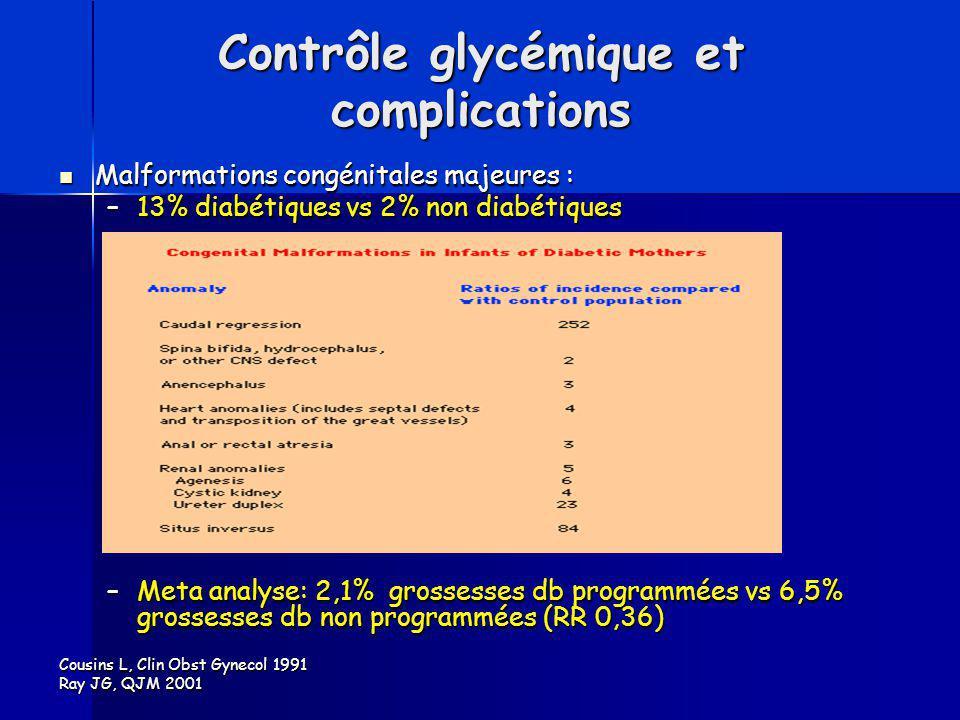 Contrôle glycémique et complications Malformations congénitales majeures : Malformations congénitales majeures : –13% diabétiques vs 2% non diabétique