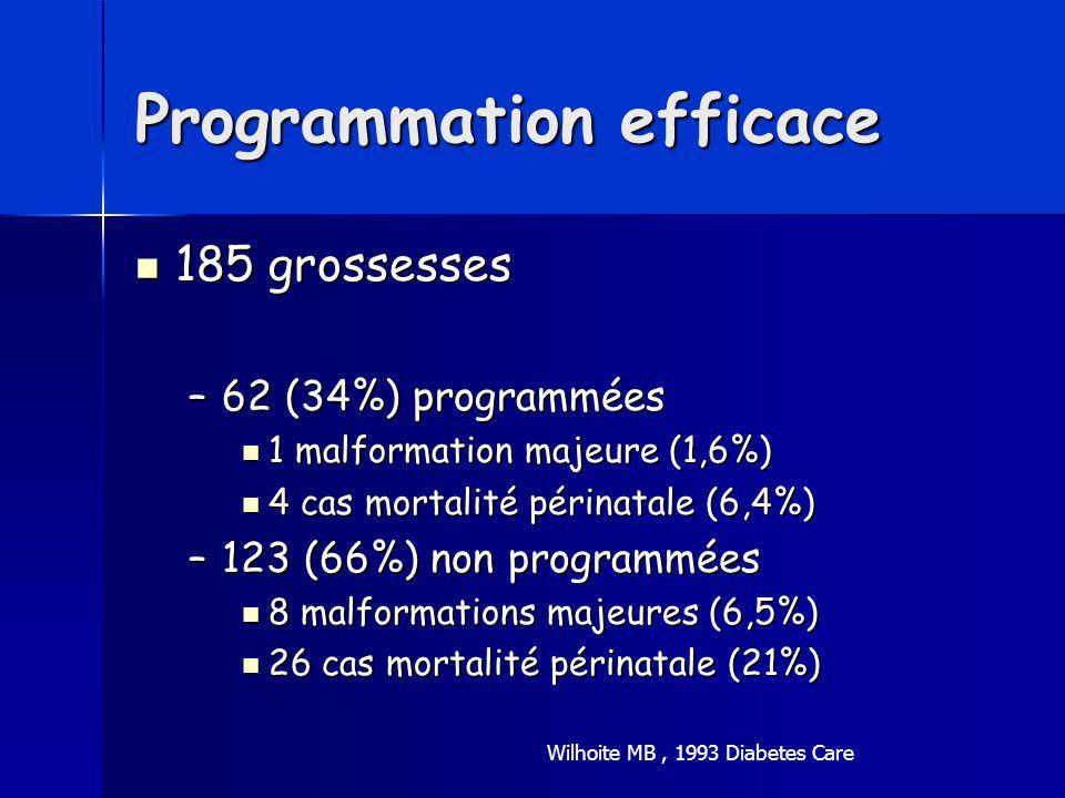 Programmation efficace 185 grossesses 185 grossesses –62 (34%) programmées 1 malformation majeure (1,6%) 1 malformation majeure (1,6%) 4 cas mortalité