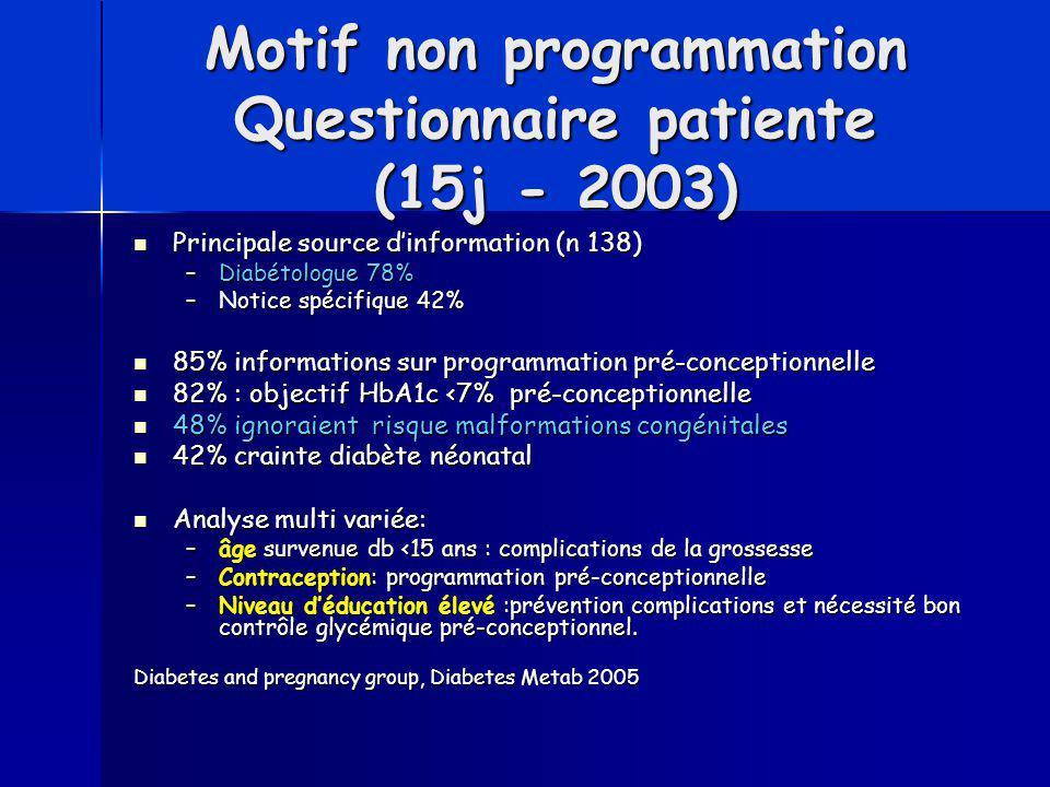 Motif non programmation Questionnaire patiente (15j - 2003) Principale source d'information (n 138) Principale source d'information (n 138) –Diabétolo