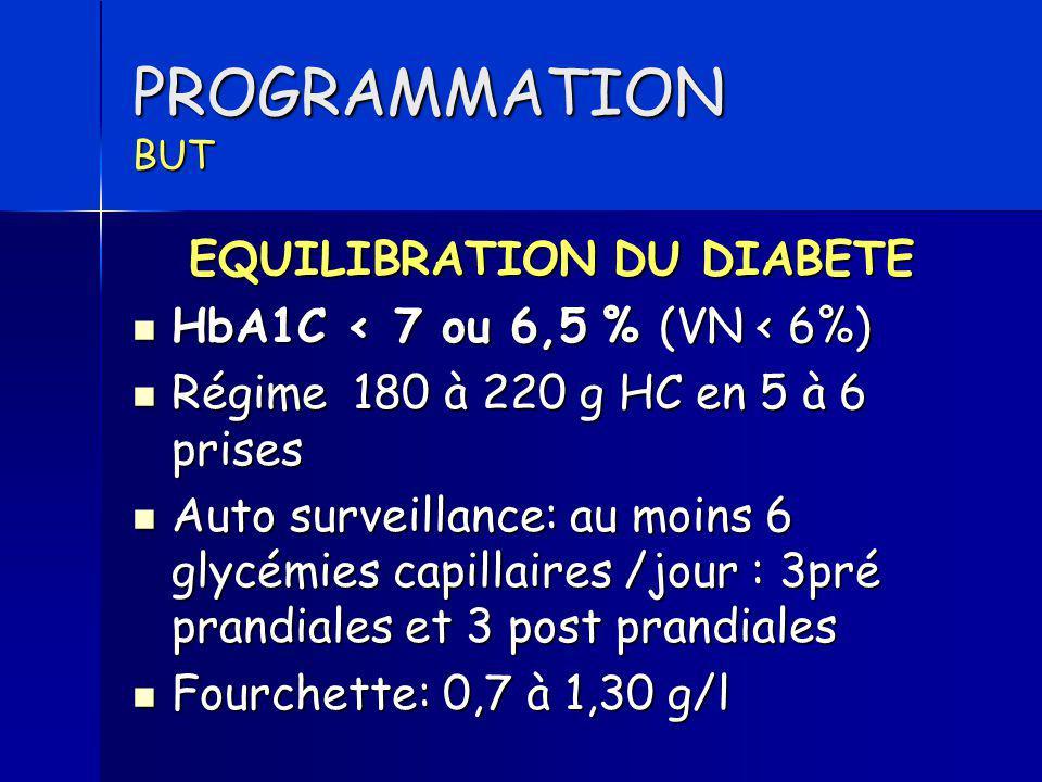 PROGRAMMATION BUT EQUILIBRATION DU DIABETE HbA1C < 7 ou 6,5 % (VN < 6%) HbA1C < 7 ou 6,5 % (VN < 6%) Régime 180 à 220 g HC en 5 à 6 prises Régime 180