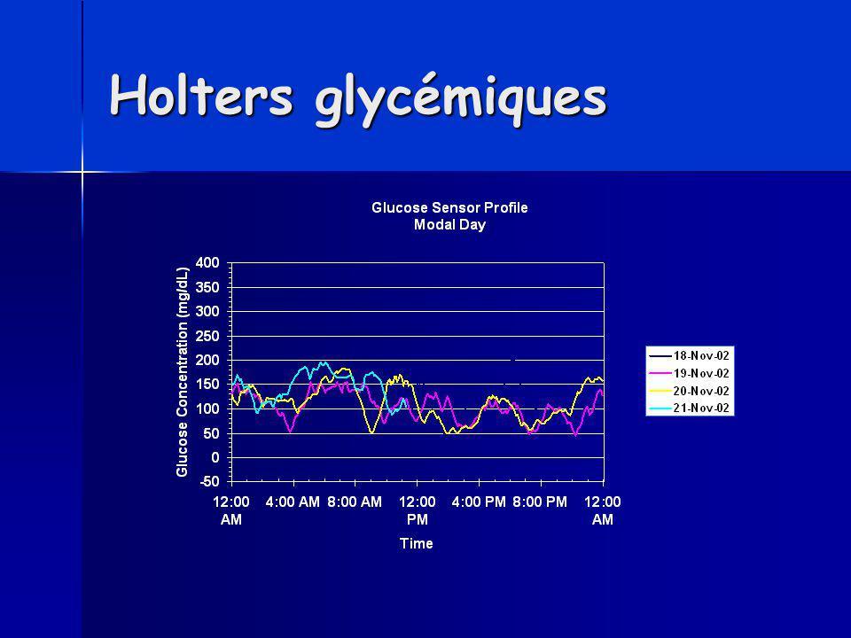 Holters glycémiques