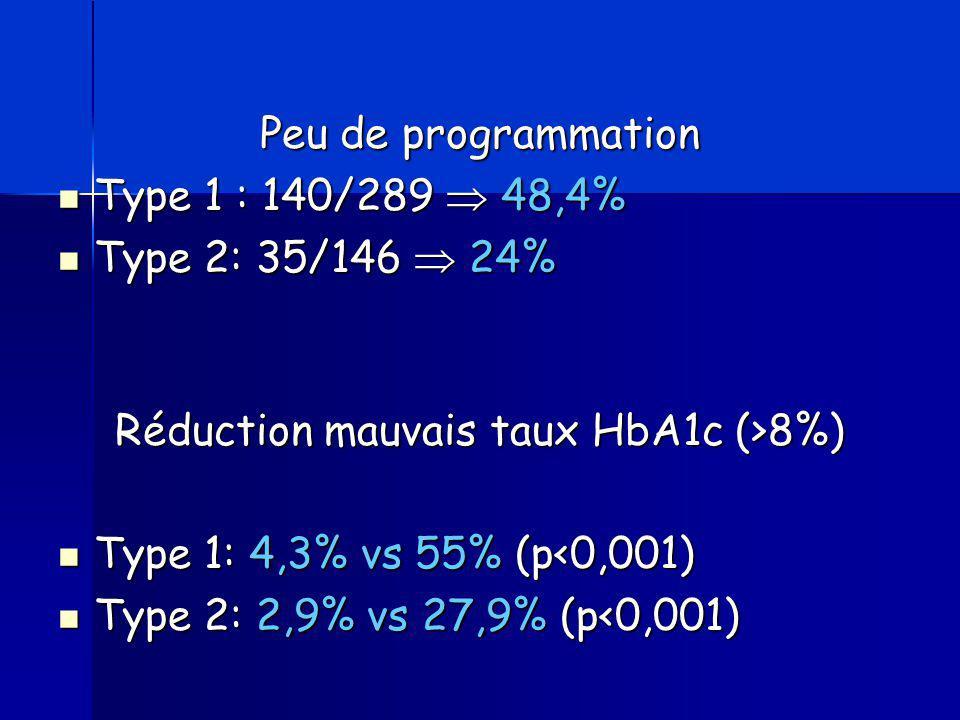 Peu de programmation Type 1 : 140/289  48,4% Type 1 : 140/289  48,4% Type 2: 35/146  24% Type 2: 35/146  24% Réduction mauvais taux HbA1c (>8%) Ty