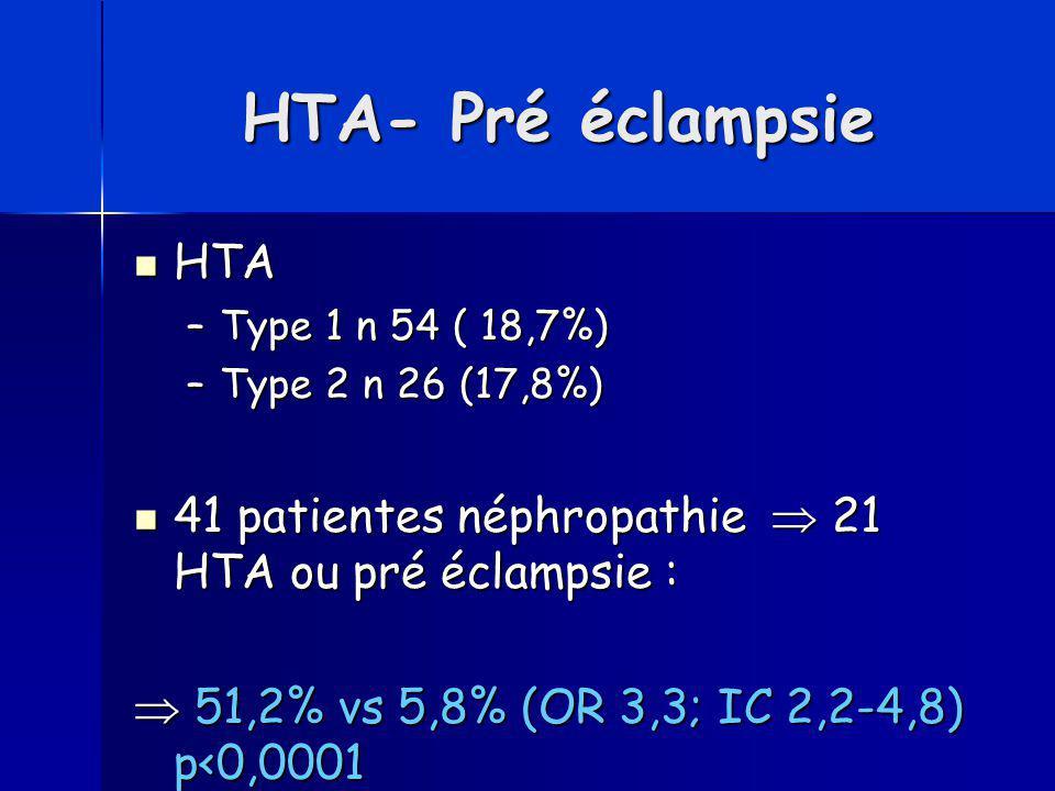 HTA- Pré éclampsie HTA HTA –Type 1 n 54 ( 18,7%) –Type 2 n 26 (17,8%) 41 patientes néphropathie  21 HTA ou pré éclampsie : 41 patientes néphropathie