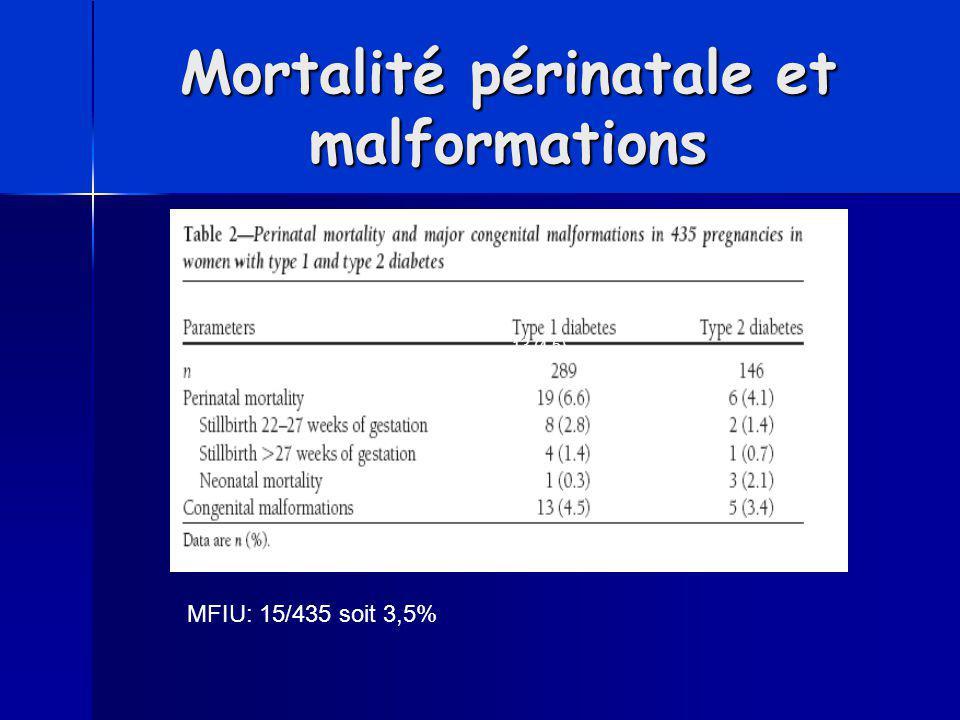 Mortalité périnatale et malformations 13 (4,5) MFIU: 15/435 soit 3,5%