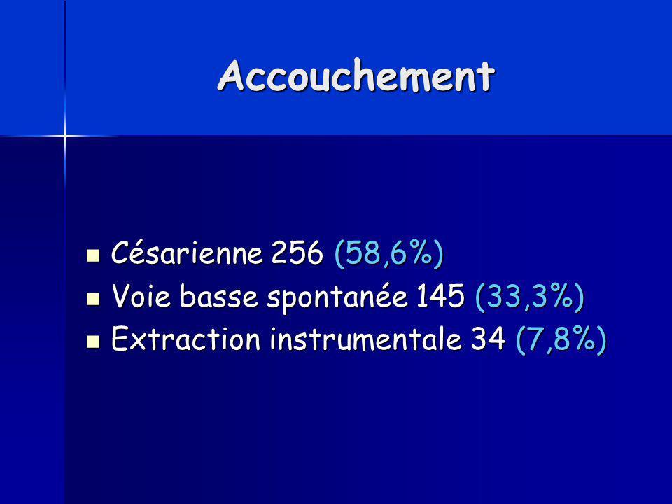 Accouchement Césarienne 256 (58,6%) Césarienne 256 (58,6%) Voie basse spontanée 145 (33,3%) Voie basse spontanée 145 (33,3%) Extraction instrumentale