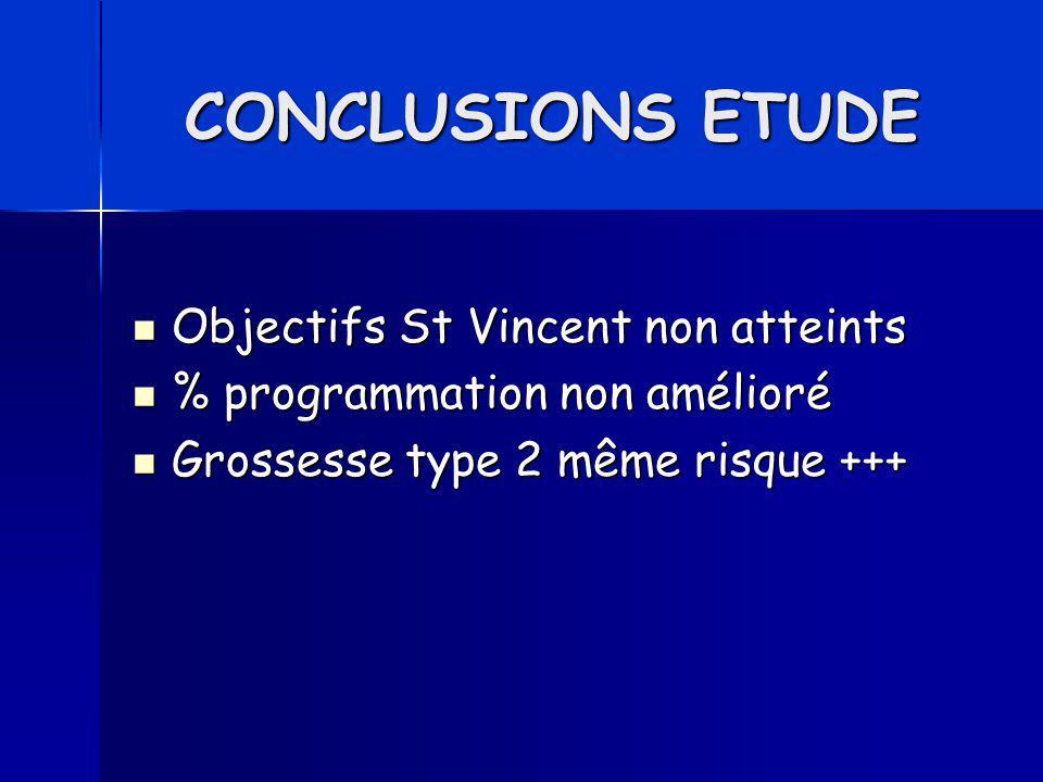 CONCLUSIONS ETUDE Objectifs St Vincent non atteints Objectifs St Vincent non atteints % programmation non amélioré % programmation non amélioré Grosse