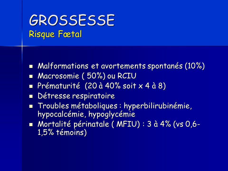 GROSSESSE Risque Fœtal Malformations et avortements spontanés (10%) Malformations et avortements spontanés (10%) Macrosomie ( 50%) ou RCIU Macrosomie