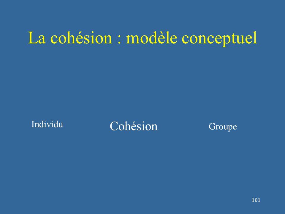 102 La cohésion : modèle conceptuel Groupe Individu Cohésion Sociale Opératoire