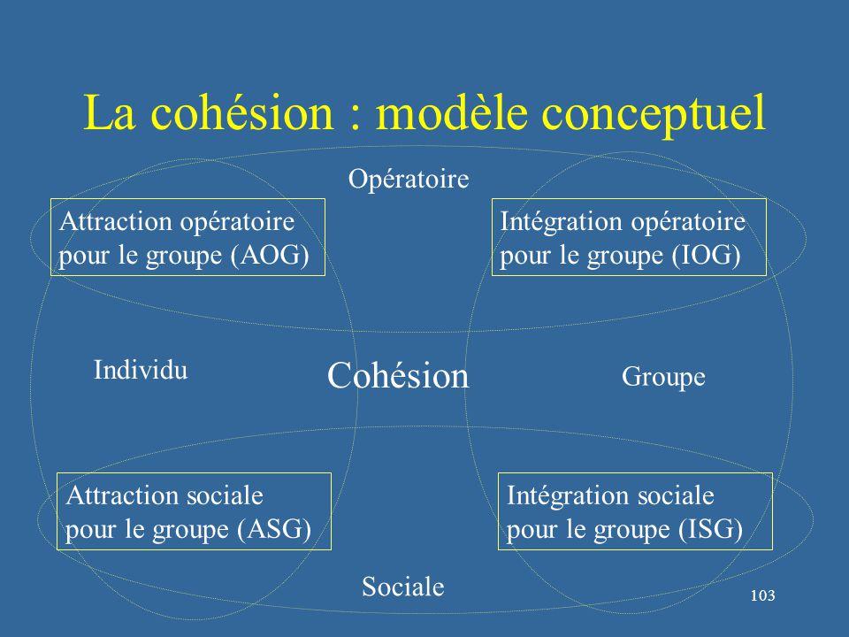 104 La cohésion : mesure Ces quatre facteurs sont mesurés par le Group Environment Questionnaire.