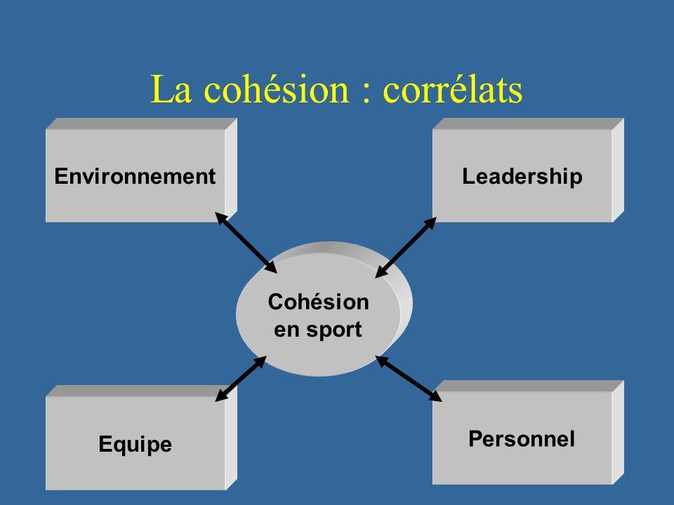 111 La cohésion : corrélats EnvironnementLeadership Personnel Equipe Cohésion en sport