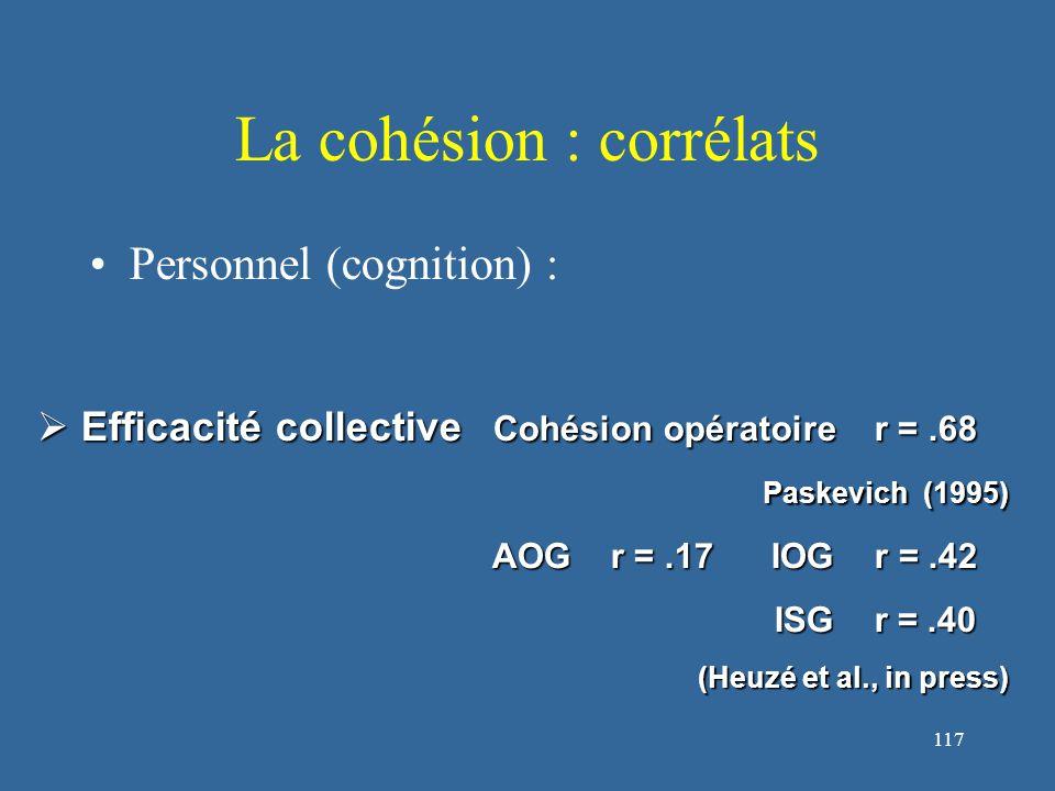 117 La cohésion : corrélats Personnel (cognition) :  Efficacité collective Cohésion opératoire r =.68 Paskevich (1995) AOG r =.17 IOG r =.42 AOG r =.17 IOG r =.42 ISG r =.40 ISG r =.40 (Heuzé et al., in press)