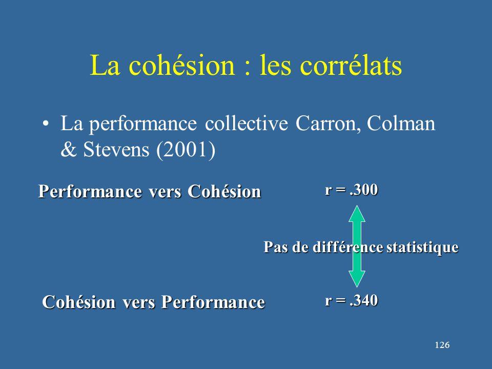 126 La cohésion : les corrélats La performance collective Carron, Colman & Stevens (2001) Performance vers Cohésion r =.300 Cohésion vers Performance r =.340 Pas de différence statistique