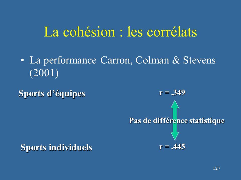 127 La cohésion : les corrélats La performance Carron, Colman & Stevens (2001) Sports d'équipes r =.349 Sports individuels r =.445 Pas de différence statistique