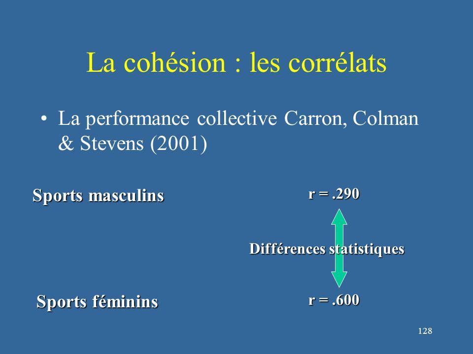 128 La cohésion : les corrélats La performance collective Carron, Colman & Stevens (2001) Sports masculins r =.290 Sports féminins r =.600 Différences statistiques