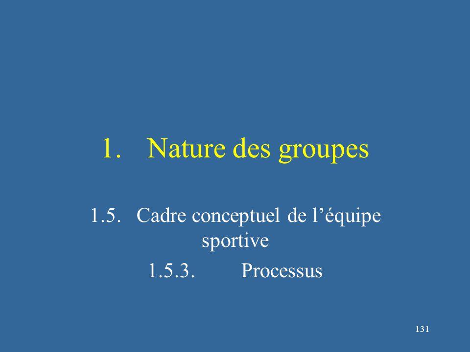 132 Processus de groupe L'efficacité :  L'efficacité renvoie à la force d'une croyance selon laquelle un objectif peut être atteint, ou les responsabilités nécessaires pour produire un résultat désiré peuvent être accomplies avec succès (Carron & Hausenblas, 1998, p.