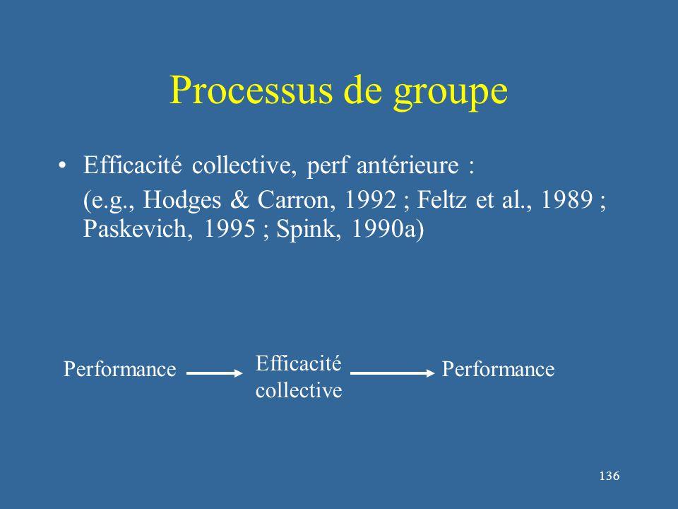 136 Processus de groupe Efficacité collective, perf antérieure : (e.g., Hodges & Carron, 1992 ; Feltz et al., 1989 ; Paskevich, 1995 ; Spink, 1990a) Efficacité collective Performance