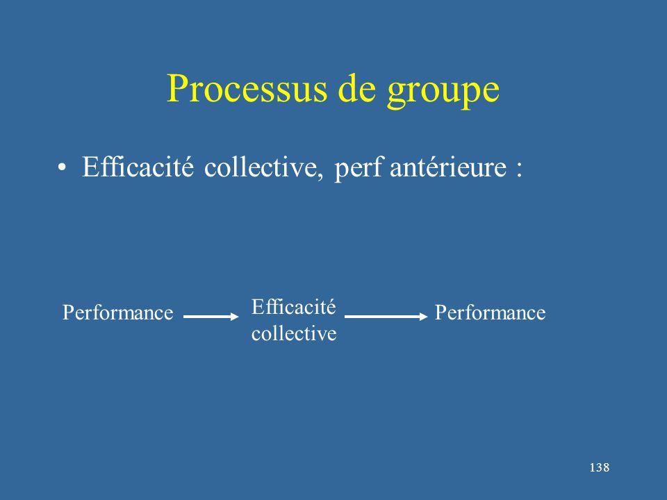 138 Processus de groupe Efficacité collective, perf antérieure : Efficacité collective Performance