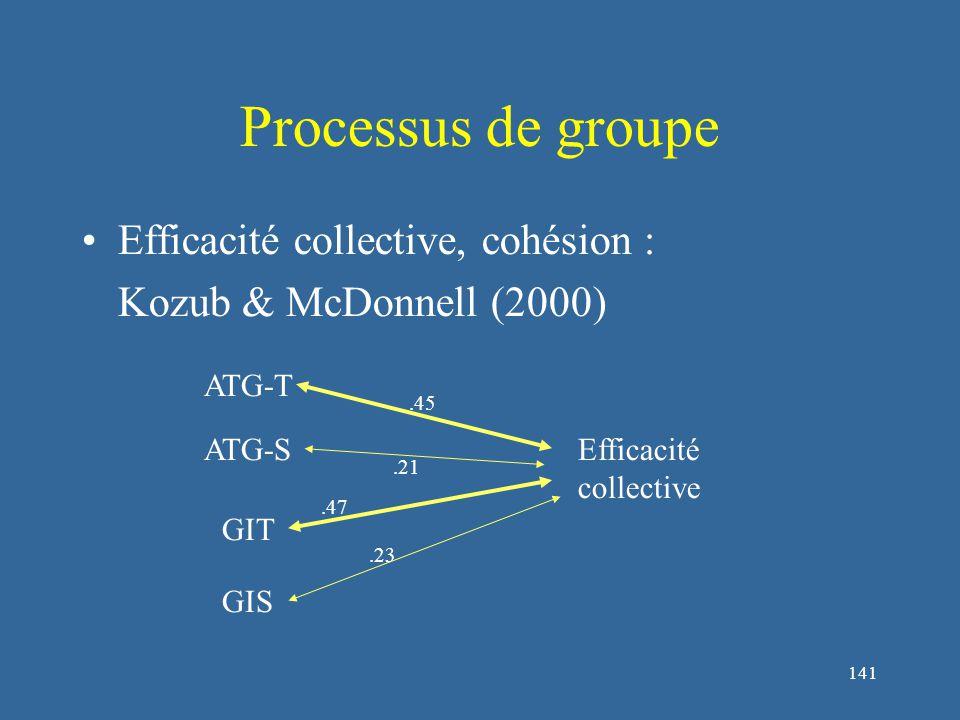 141 Processus de groupe Efficacité collective, cohésion : Kozub & McDonnell (2000) Efficacité collective.45 ATG-T ATG-S.21 GIT.47 GIS.23