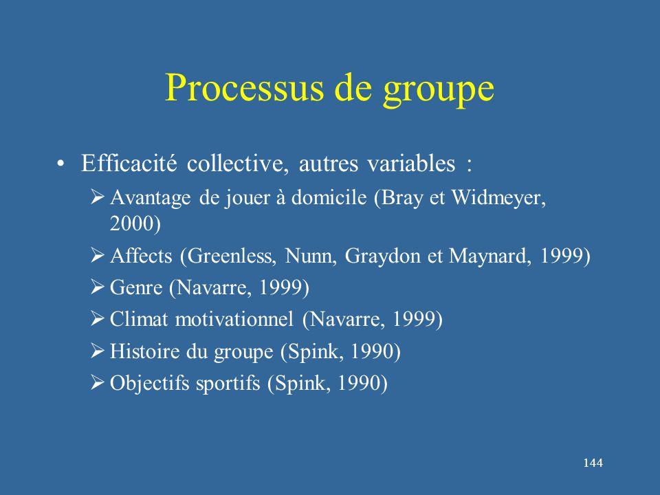 144 Processus de groupe Efficacité collective, autres variables :  Avantage de jouer à domicile (Bray et Widmeyer, 2000)  Affects (Greenless, Nunn, Graydon et Maynard, 1999)  Genre (Navarre, 1999)  Climat motivationnel (Navarre, 1999)  Histoire du groupe (Spink, 1990)  Objectifs sportifs (Spink, 1990)