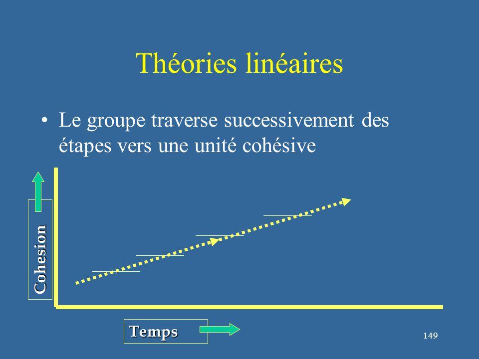 149 Théories linéaires Le groupe traverse successivement des étapes vers une unité cohésive Cohesion Temps