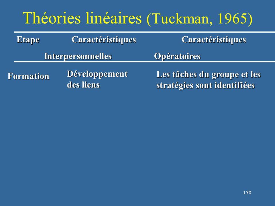 150 Théories linéaires (Tuckman, 1965) EtapeCaractéristiquesCaractéristiques InterpersonnellesOpératoires Formation Développement des liens Les tâches du groupe et les stratégies sont identifiées