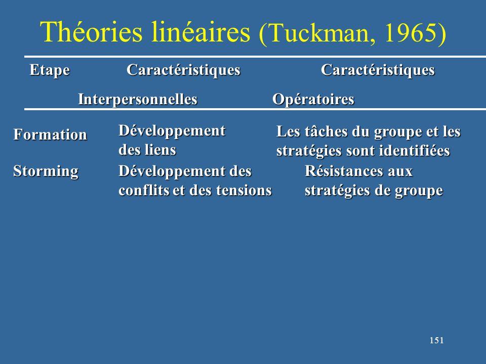 151 Théories linéaires (Tuckman, 1965) EtapeCaractéristiquesCaractéristiques InterpersonnellesOpératoires Storming Développement des conflits et des tensions Résistances aux stratégies de groupe Formation Développement des liens Les tâches du groupe et les stratégies sont identifiées