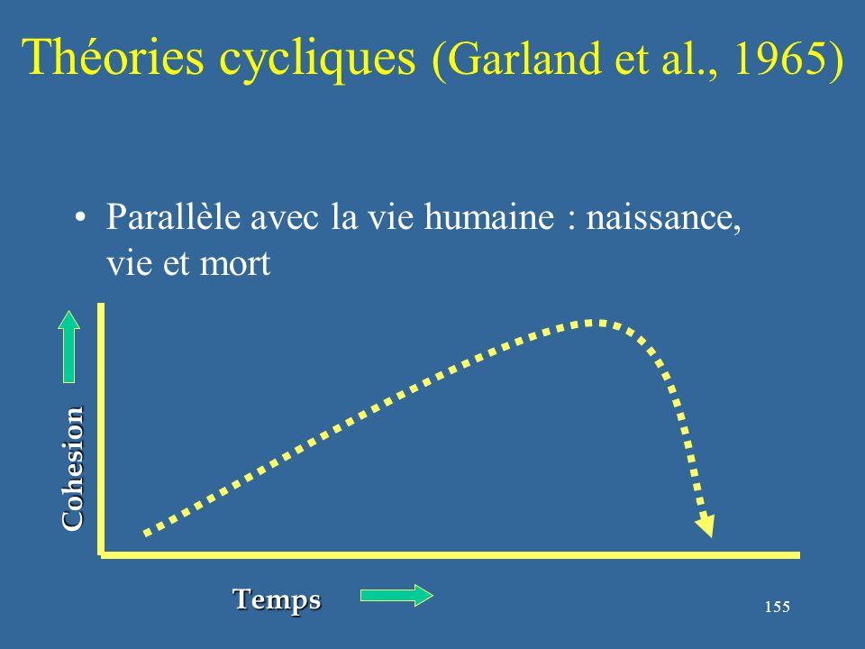 155 Théories cycliques (Garland et al., 1965) Parallèle avec la vie humaine : naissance, vie et mort Cohesion Temps