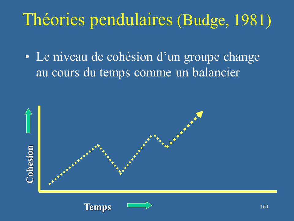 161 Théories pendulaires (Budge, 1981) Le niveau de cohésion d'un groupe change au cours du temps comme un balancier Cohesion Temps