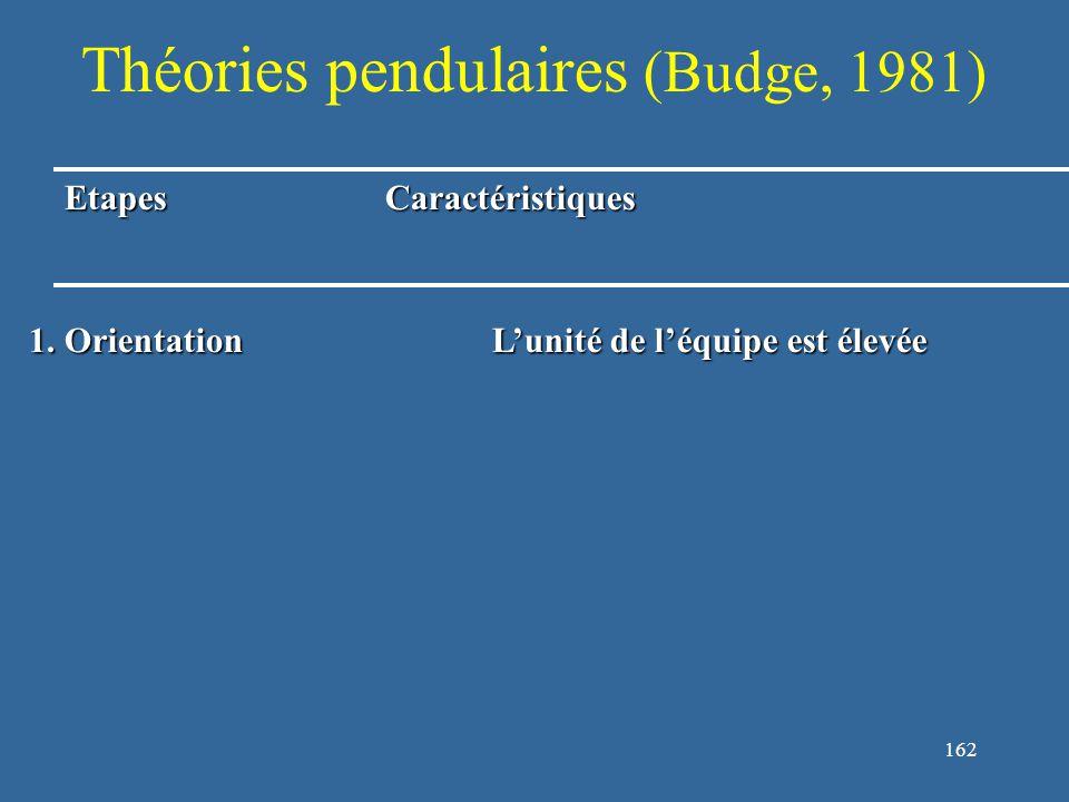 163 Théories pendulaires (Budge, 1981) EtapesCaractéristiques 1.