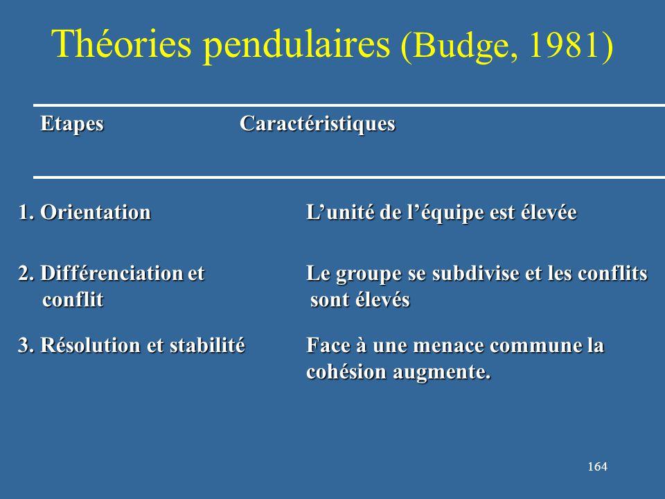 164 Théories pendulaires (Budge, 1981) EtapesCaractéristiques 1.