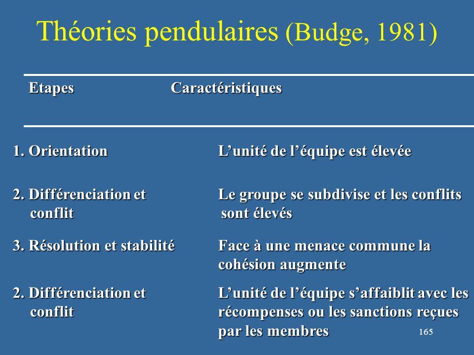 166 Théories pendulaires (Arrow et al, 2004) EtapesCaractéristiques 1.