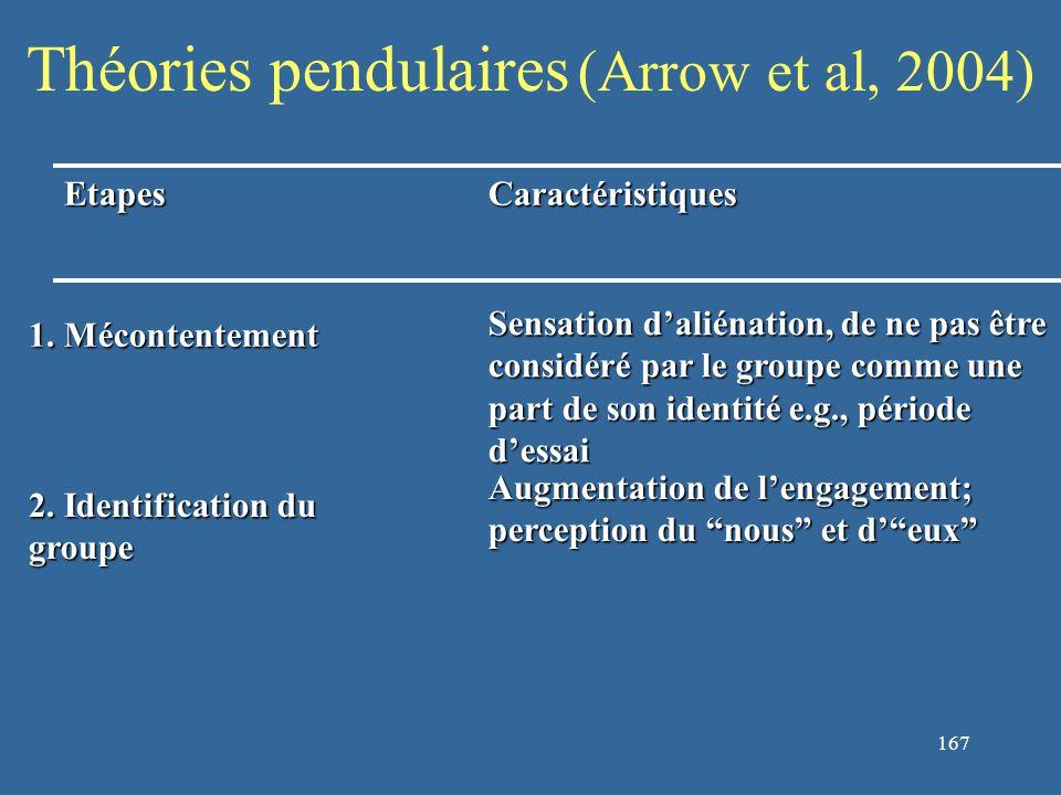 168 Théories pendulaires (Arrow et al, 2004) EtapesCaractéristiques 1.