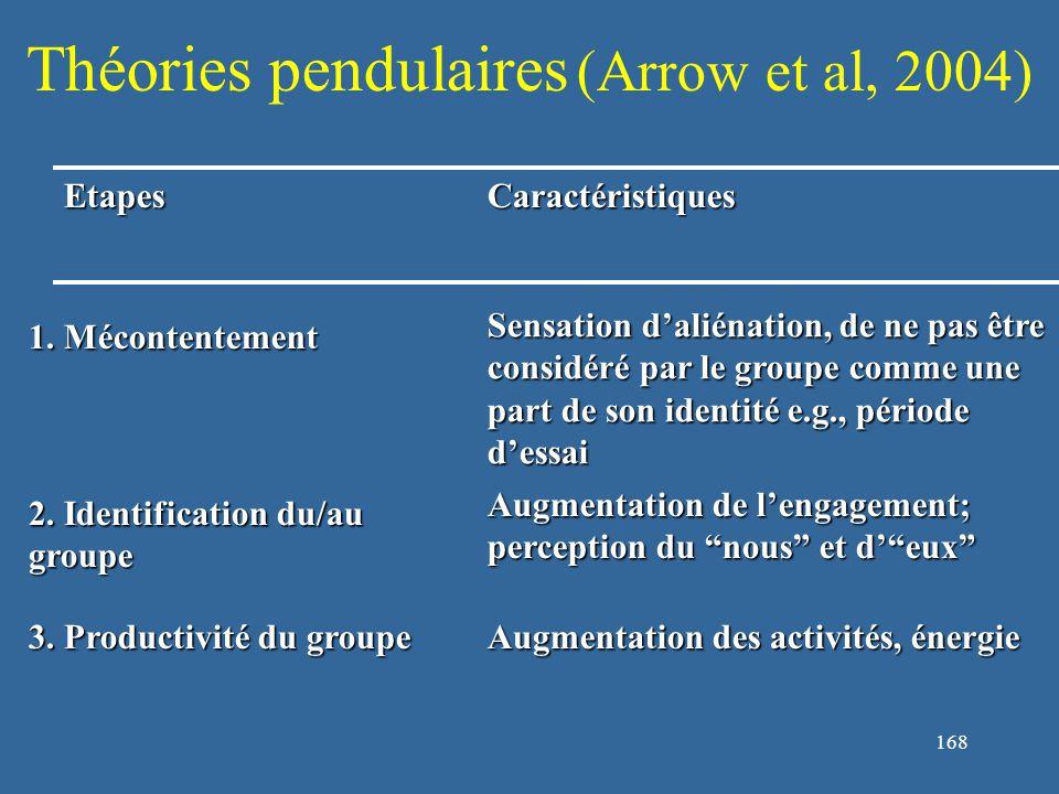 169 Théories pendulaires (Arrow et al., 2004) EtapesCaractéristiques 4.