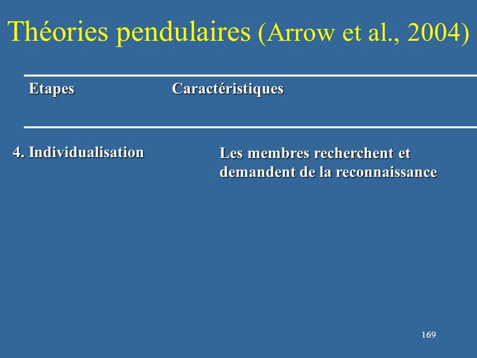 170 Théories pendulaires (Arrow et al., 2004) EtapesCaractéristiques 4.